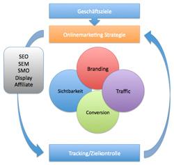 integriertes Online Marketing