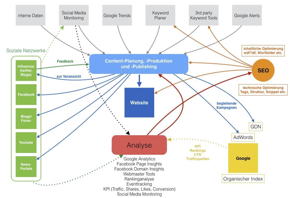 Online Marketing Konzepte, Bsp: Performance-Contentmarketing - wengerekConsulting
