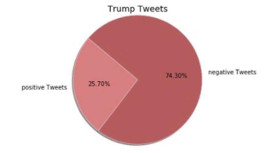 Sentimentanalyse nach der US-Wahl, eher negativ für #trump - wengerekConsulting