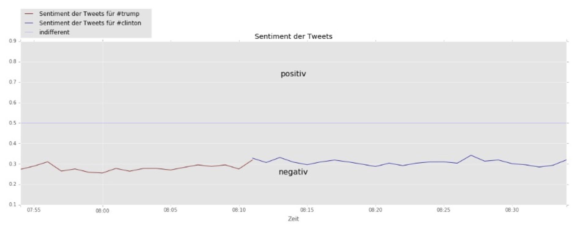 Sentimentanalyse nach der US-Wahl #trump vs. #clinton - wengerekConsulting