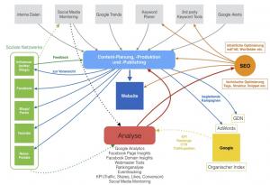 Online Marketing Konzepte, Bsp: Performance-Contentmarketing - Frank Wengerek Consulting