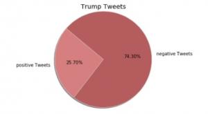 Trump Tweets nach der Wahl 2016 - mehr negativ als positiv - wengerekConsulting